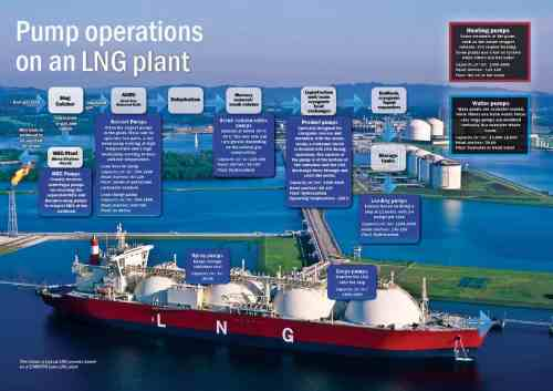 small resolution of click to view a detailed schematic of pump operations on an lng plant