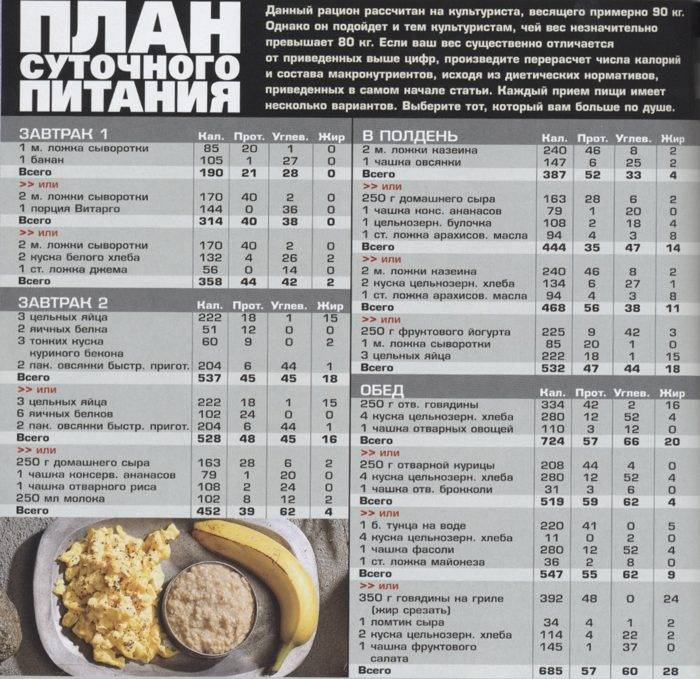 План питания для набора мышечной массы