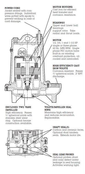 Item # ME50S, Single Seal Effluent Pumps On Rapid Pump