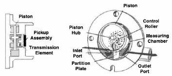 Item # OP1/2, BadgerMeter Industrial Oscillating Piston
