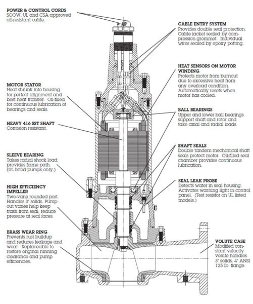 Item # 4VX30M4-03, Explosion-proof 4