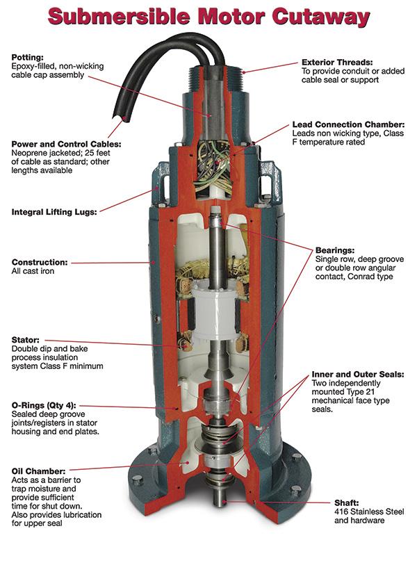 Baldor Motor Parts Diagram : baldor, motor, parts, diagram, Submersible, Motor, Design, Allows, Water, Wastewater, Applications, Operation, Pumps, Systems