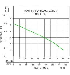 pump performance curve [ 1000 x 1000 Pixel ]