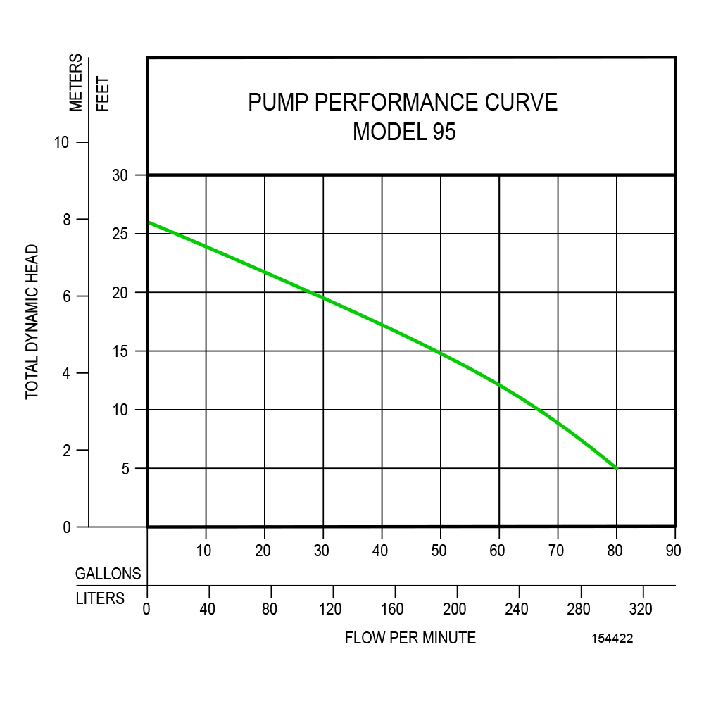 hight resolution of pump performance curve