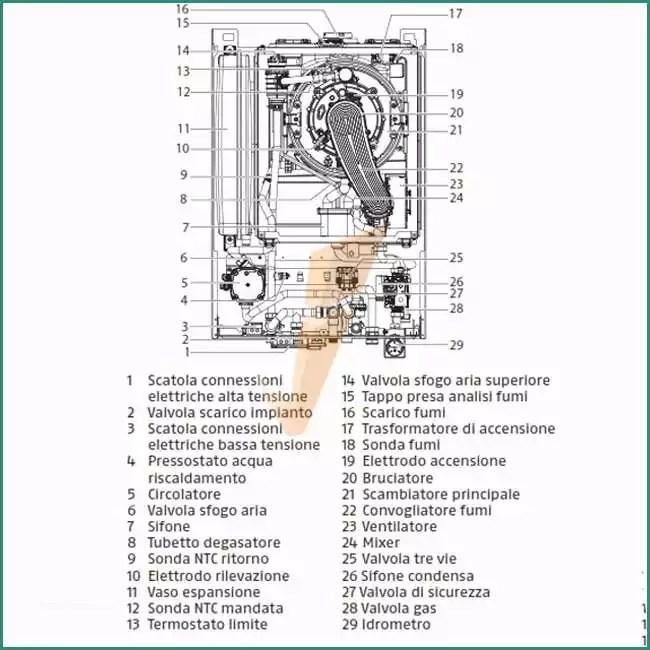 Caldaia Riello Residence Manuale D Uso E Aerazione forzata