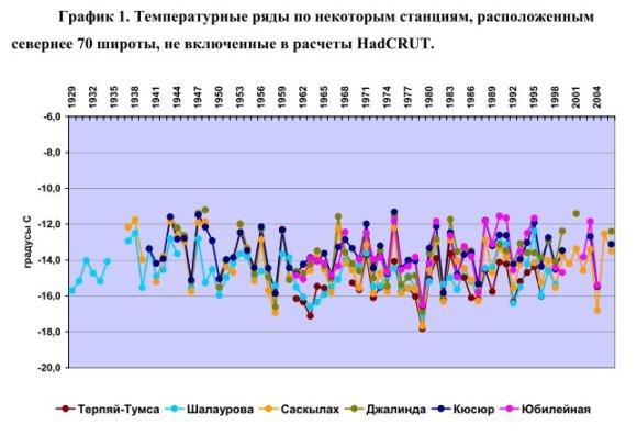 kilde: Institut for økonomisk analyse, Moskva