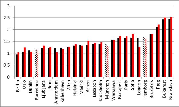 Indkomst i hovedstadsregion relativt til hele landet