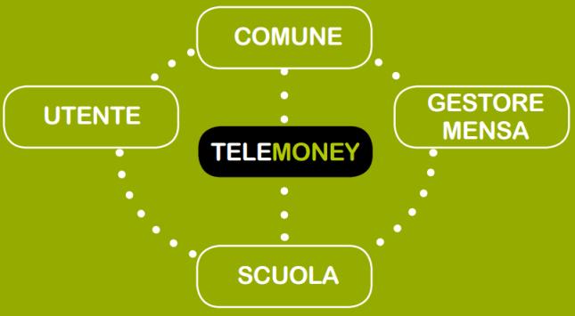 telemoney_grafico