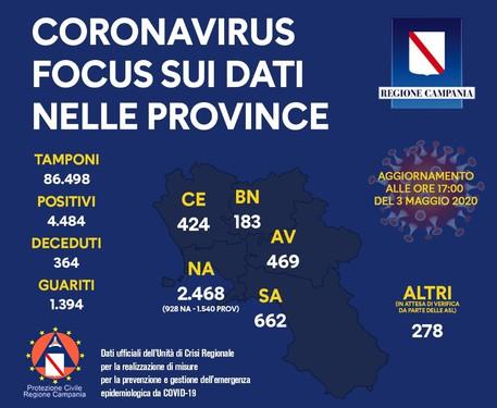 Coronavirus: Campania, aggiornamento al 3 maggio