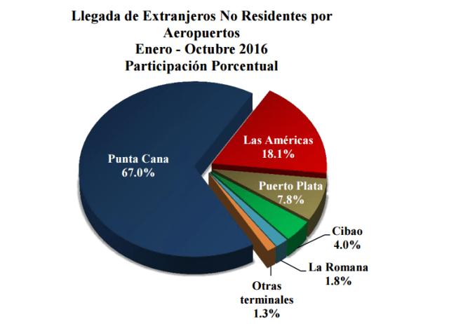 Fuente: Banco Central RD
