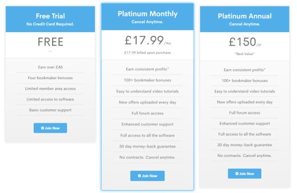 Profit Squad Premium Subscription