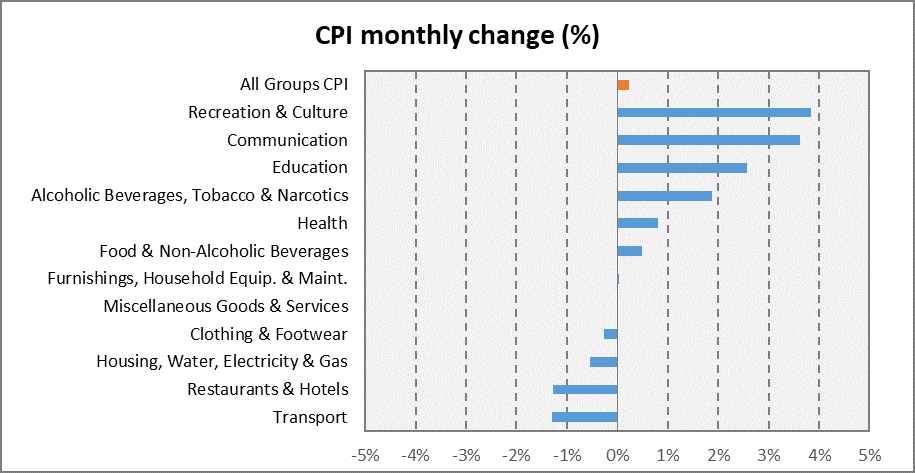 A Closer Look of Consumer Price Index (CPI) for Puntland State of Somalia