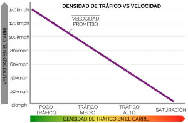 Modelo de Greenshields entre Velocidad y Densidad (tráfico)
