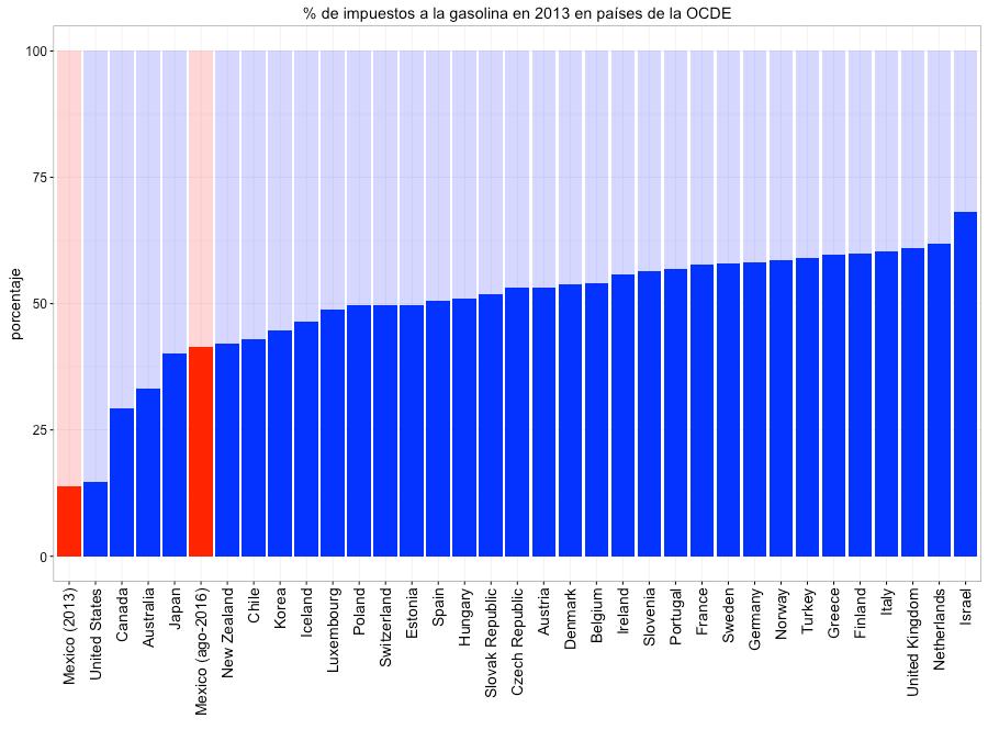 Figura 3. Porcentaje de impuestos cobrados a las gasolinas en países de la OCDE para el año 2013. Se incluye el porcentaje de impuestos que se paga en México con el precio de la gasolina magna vigente en agosto 2016.