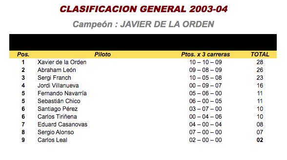 copa bycmo CLASIFICACION GENERAL 2003-04