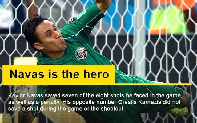 Costa Rican Goal Keeper
