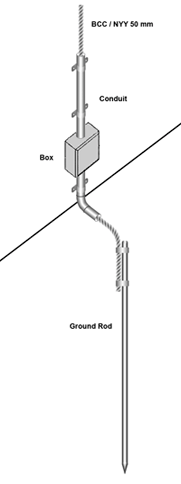 Gambar 1. Single Rod Grounding
