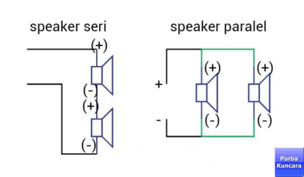 Purba Kuncara Perbedaan Suara Speaker Yang Dipasang Paralel Dan Seri