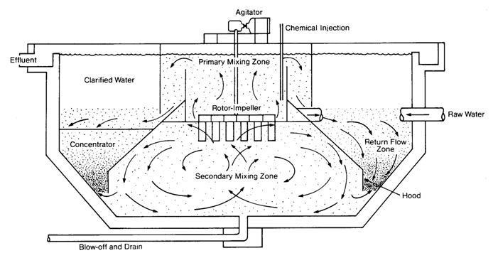 4 Temiz içme suyu üretmek için yapilan temel işlemler