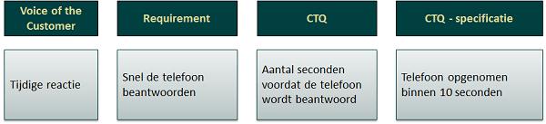 CTQ spec