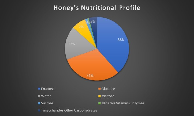honey-spoon-nutritional-profile