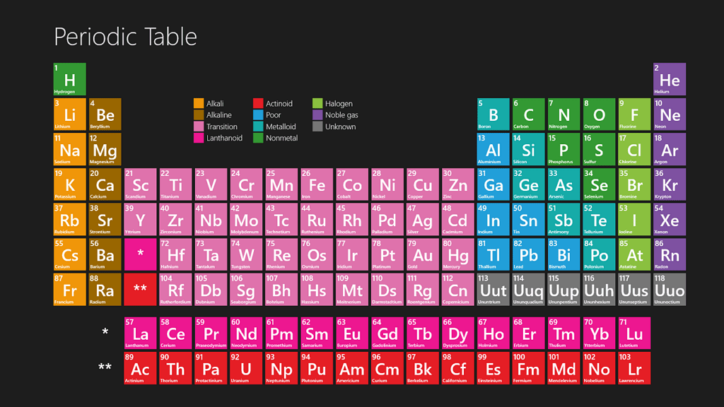 Periodic table windows store app the ultimate chemistry student periodic element table urtaz