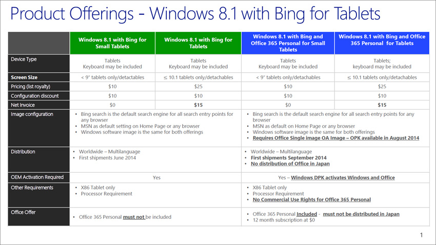 Understanding Windows 8 1 with Bing licensing prices • Pureinfotech