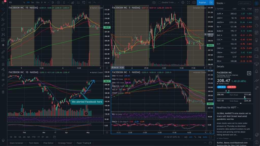 TradingView 4 Chart Layout
