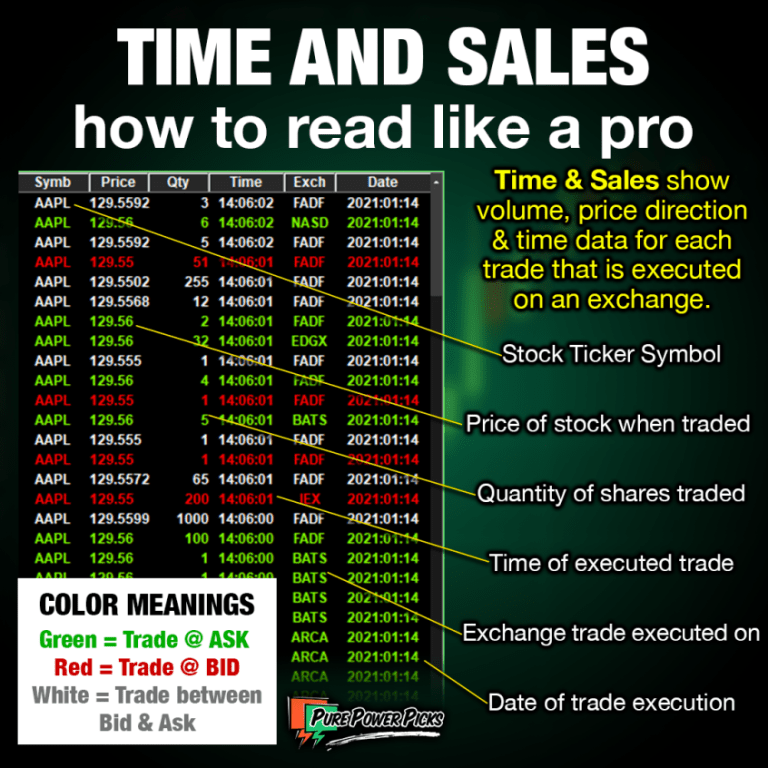 Time & sales