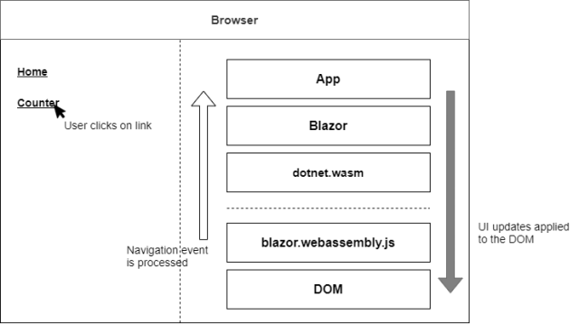 The process of client-side navigation in Blazor WebAssembly from clicking a link to the application of UI updates - Getting started with C# and Blazor