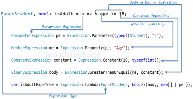 Linq construct expression tree - Universal PredicateBuilder for Expression