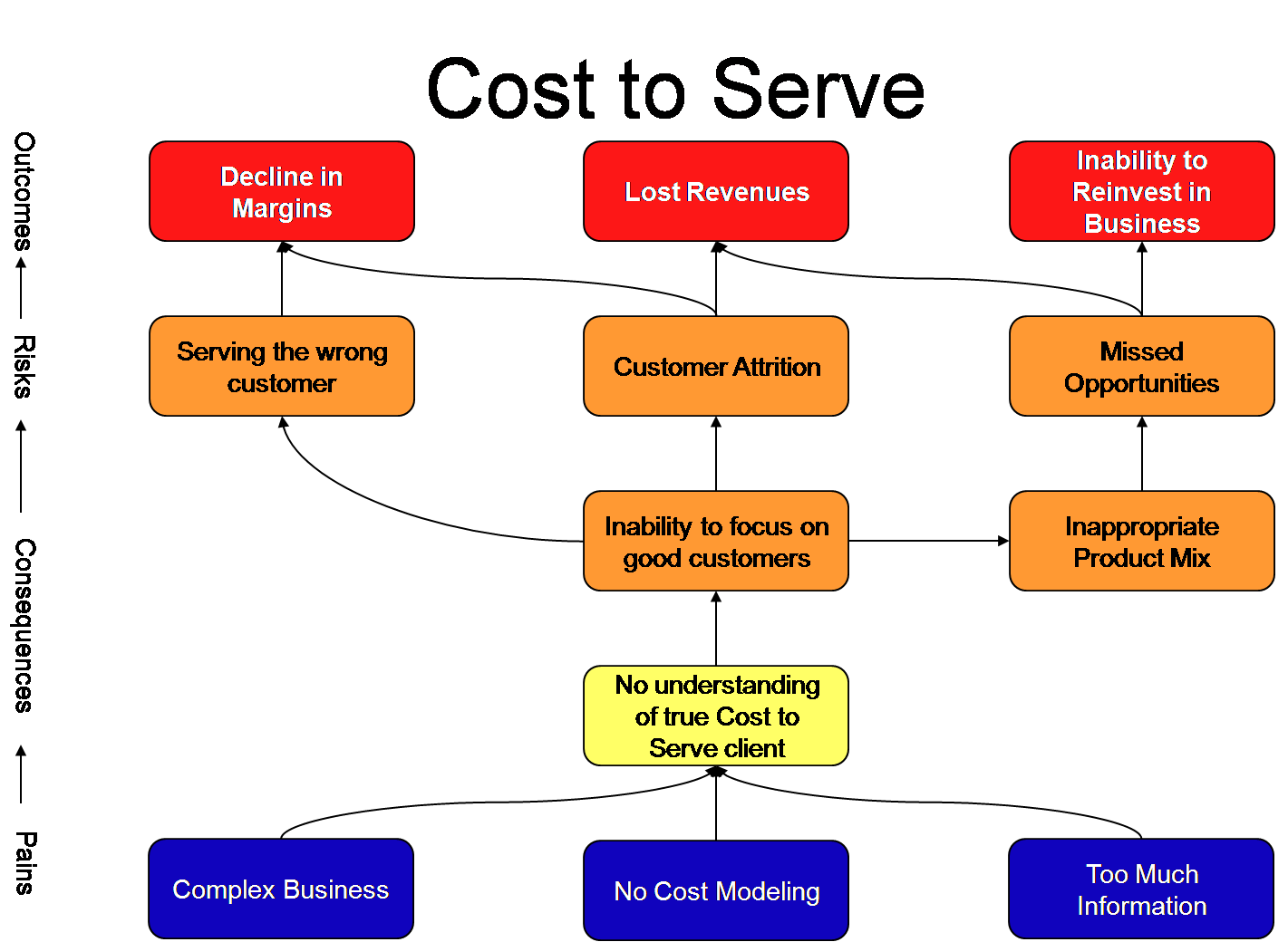 Cost to Serve Pain Map