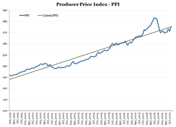 Aug 2009 PPI History