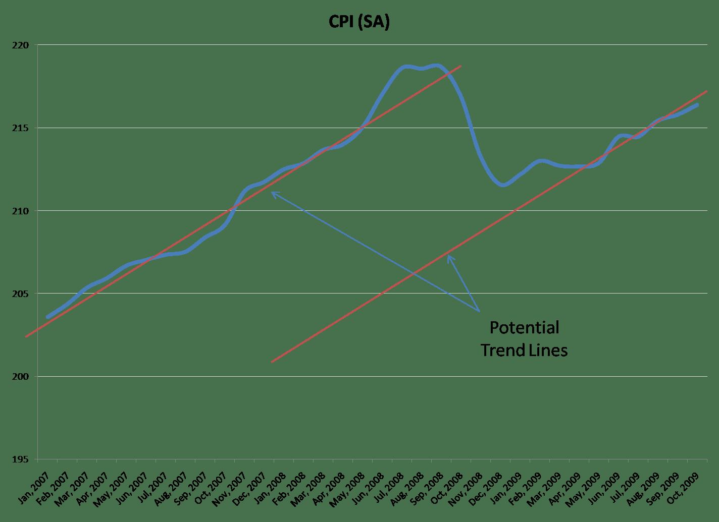 Historical Consumer Price Index Graph