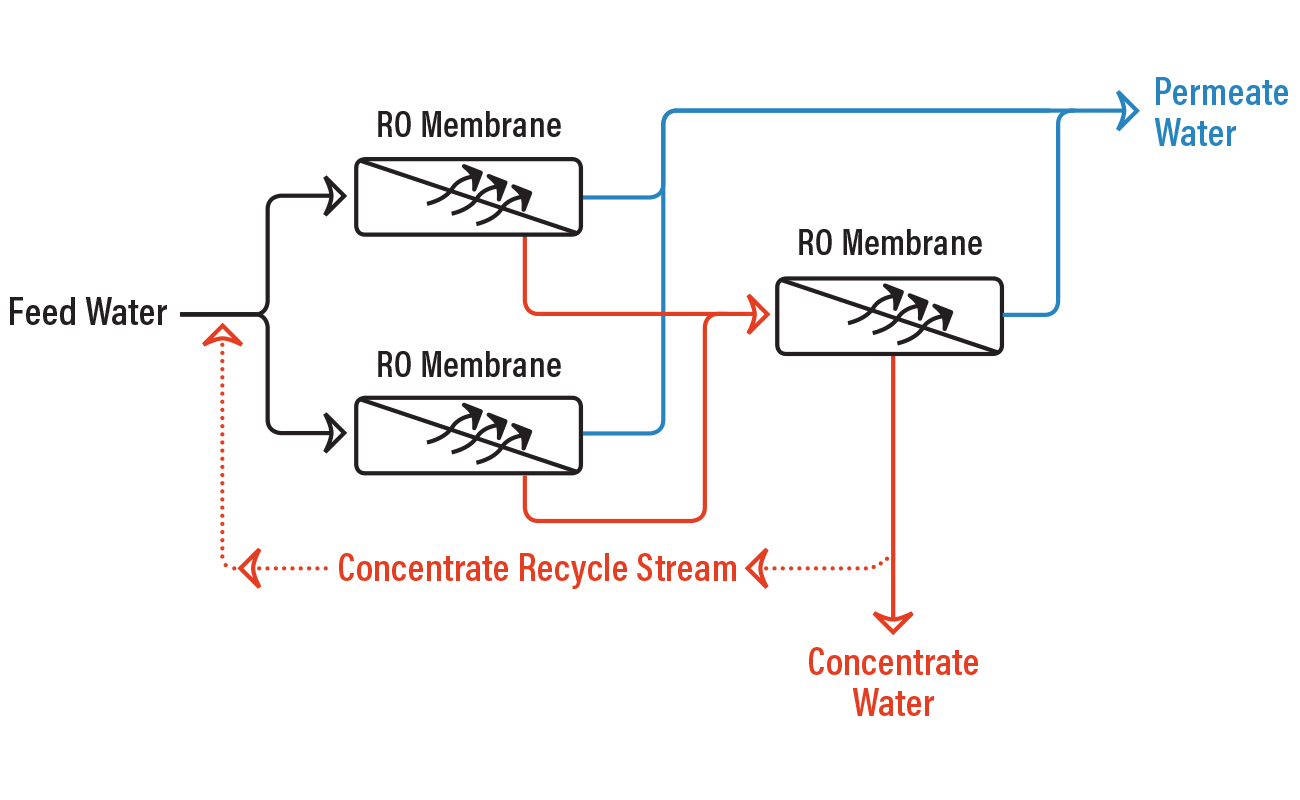 hight resolution of ro system with concentrate recycle