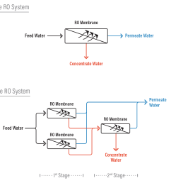 difference between a 1 and 2 stage ro system [ 1600 x 1400 Pixel ]