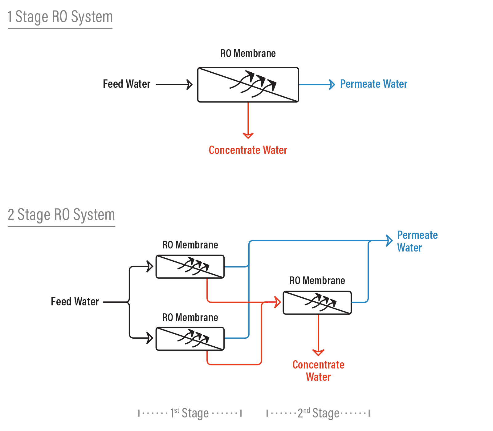 hight resolution of difference between a 1 and 2 stage ro system