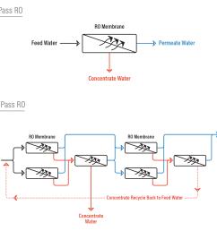single pass ro vs double pass ro [ 1600 x 1400 Pixel ]