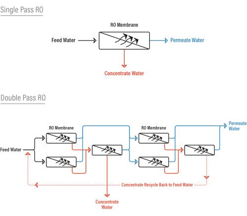 small resolution of single pass ro vs double pass ro