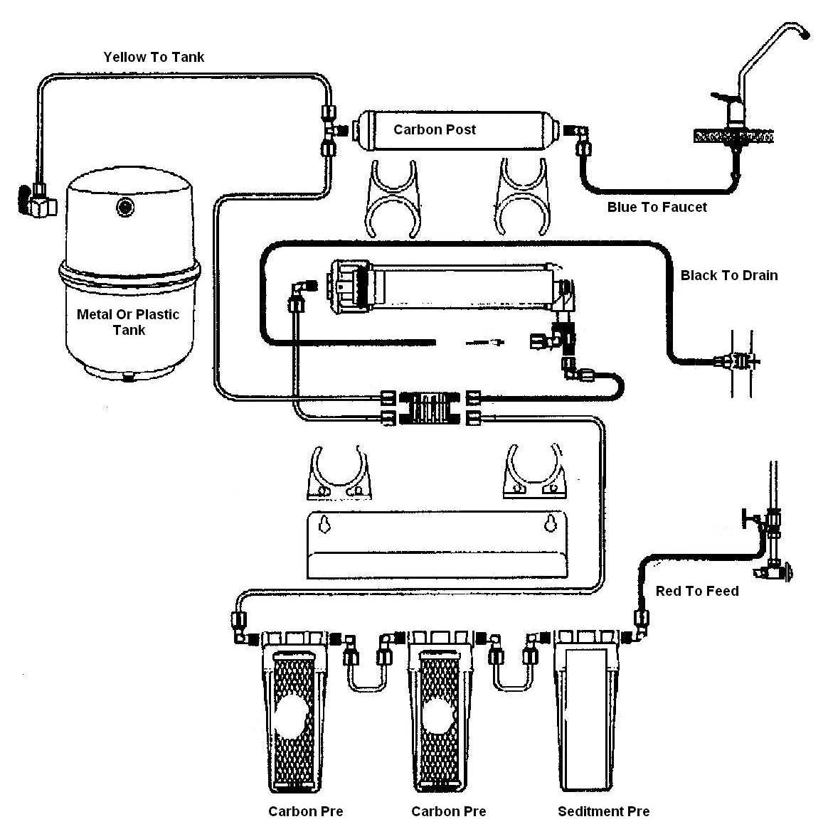 Water Softener: Water Softener And Reverse Osmosis Setup