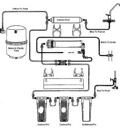 diagram of a water filter automotive wiring diagrams uv water filter diagram water filter diagram [ 1164 x 1173 Pixel ]