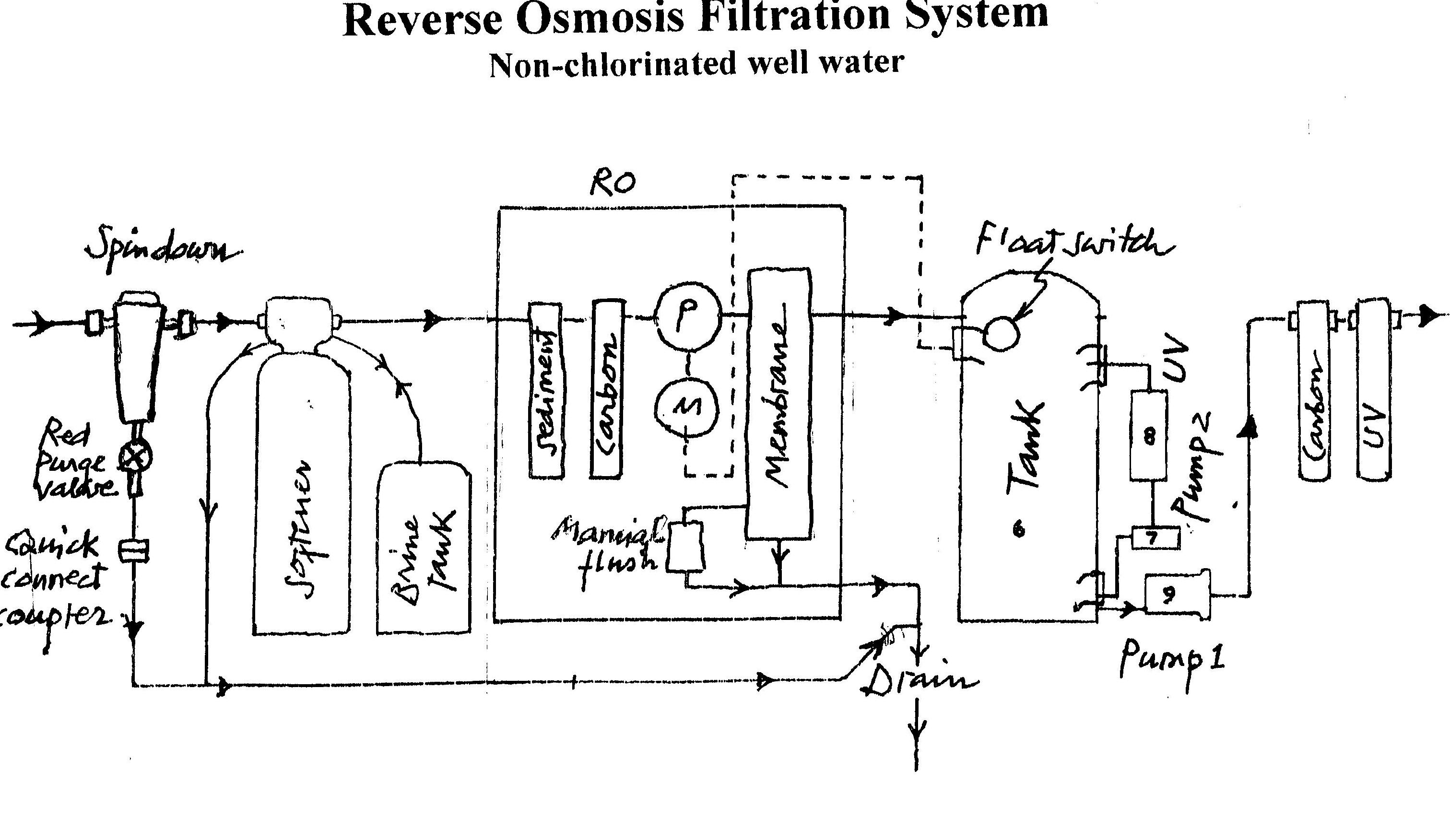 Whole House Water Filter Installation Diagram 3 Stage