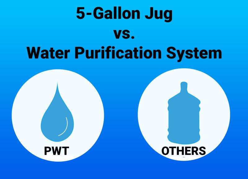 5 Gallon Jug vs Water Purification System