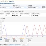 7月13日(水曜日)「メルカリ仕入amazon転売」利益日報