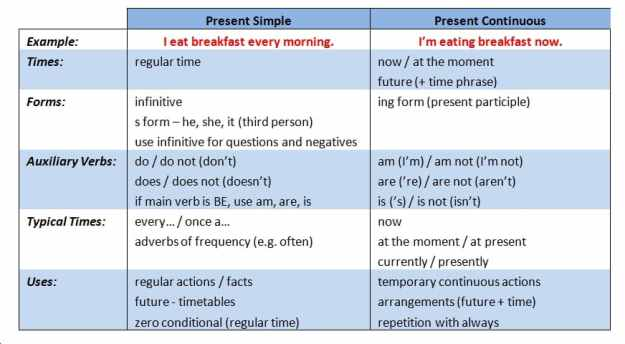 image-2-3-2-present-simple-present-continuous-differences