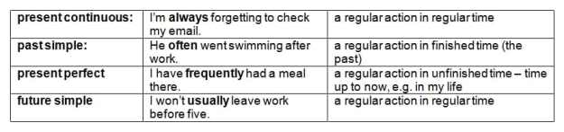 image-2-4-2-adverbs-of-frequency-with-other-tenses