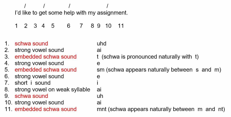 Lesson 52 The Schwa Sound Purland Training