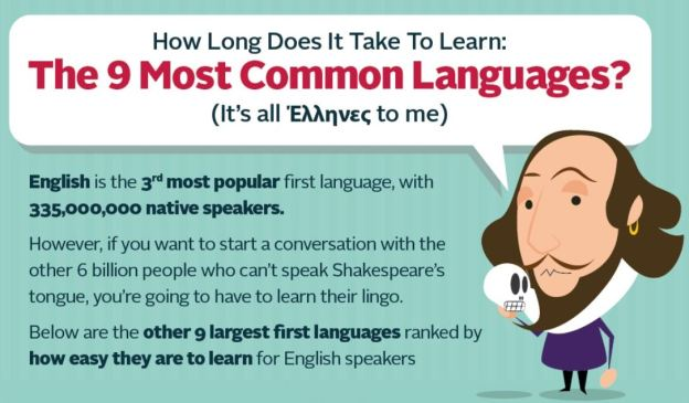 9 Most Widely Spoken Languages (Infographic)