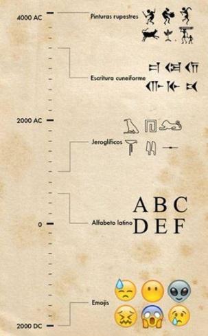 Historia de la lengua escrita - infografía evolución