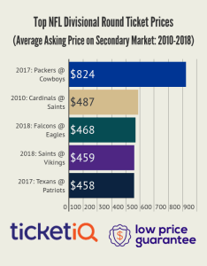 According to ticketiq the eagles average asking price per ticket vs atlanta is meanwhile vikings are just barely behind at also looking for tickets sunday   game how those prices stack up rh purpleptsd